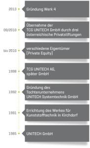 Timeline_mobile